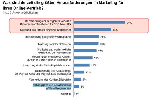 38% setzen auf Affiliate-Marketing › Affiliate Marketing ...