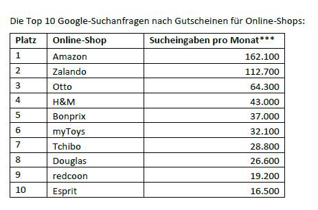 gutschein-top10