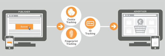 Zanox präsentiert neues TPV Fingerprint Tracking