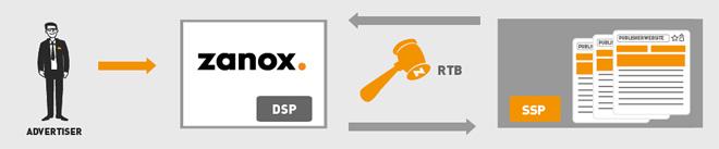 zanox steigt in den RTB-Display Markt ein