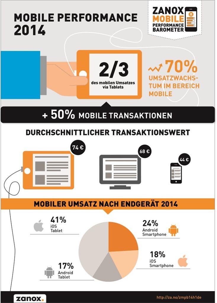 zanox-MPB-2014-Infografik_DE