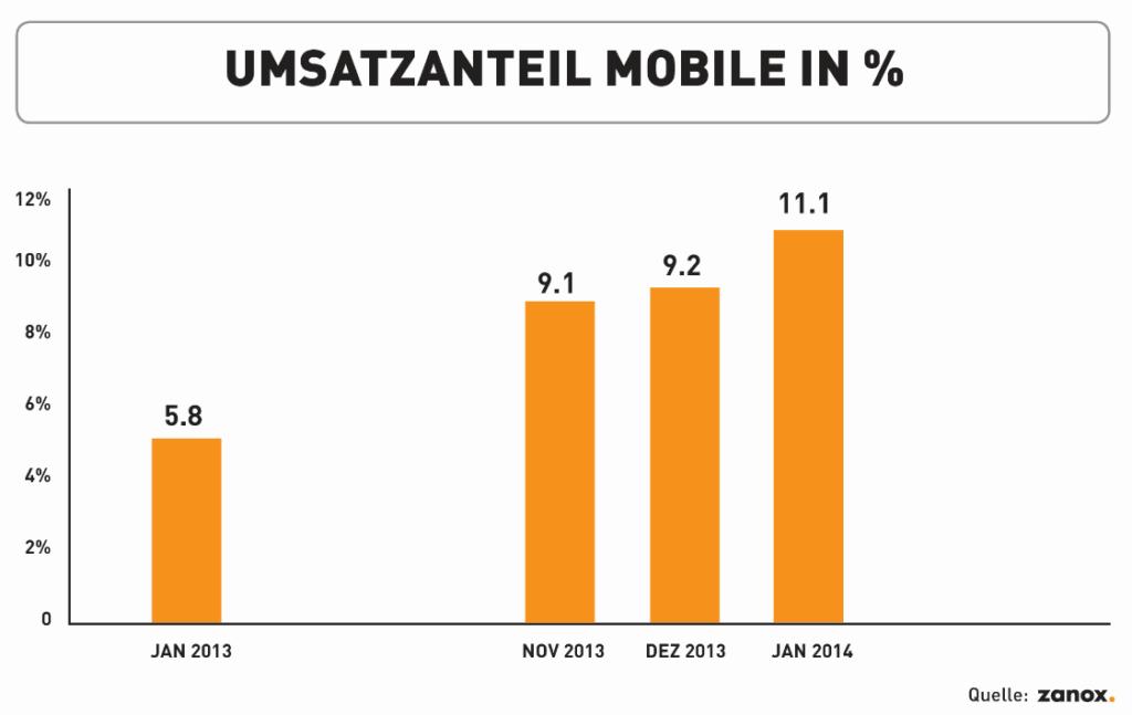Zanox Mobile Barometer 2013