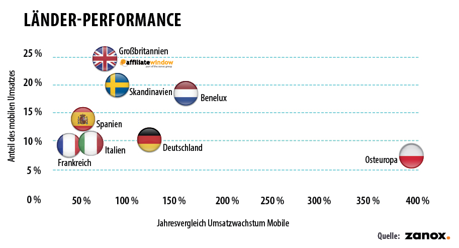 Länder Performance