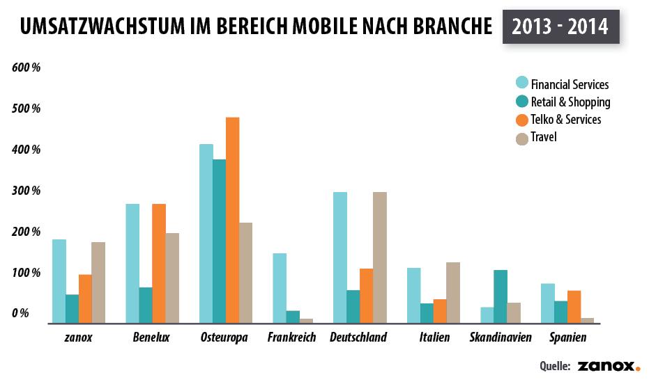 Umsatzwachstum im Bereich Mobile nach Branche