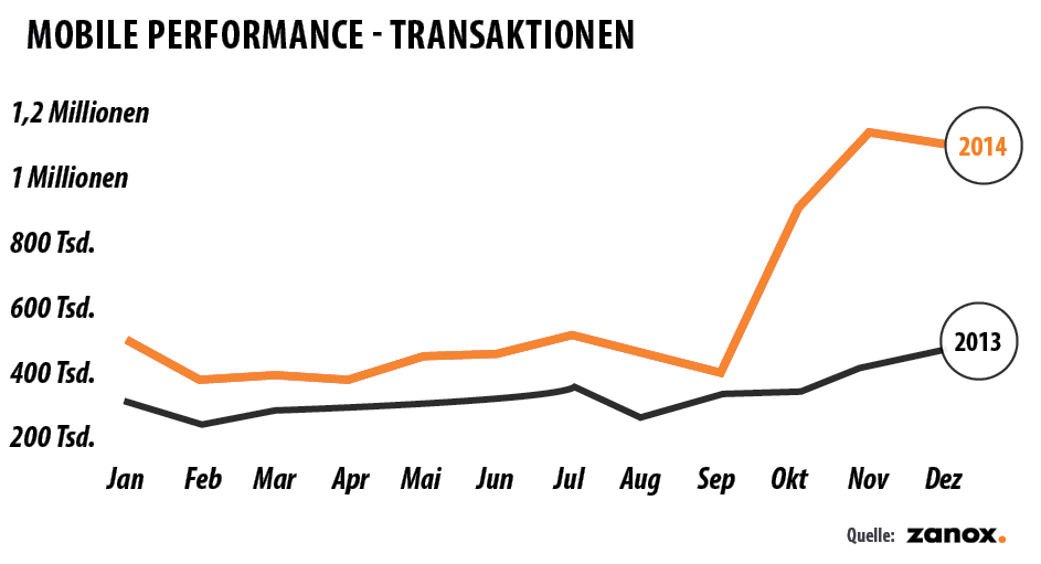 Mobile Performance - Transaktionen