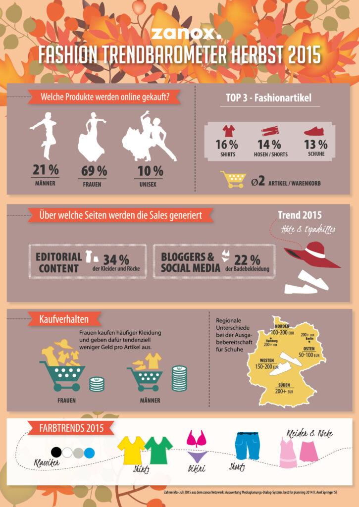 Infografik zanox Fashion Trendbarometer Herbst 2015