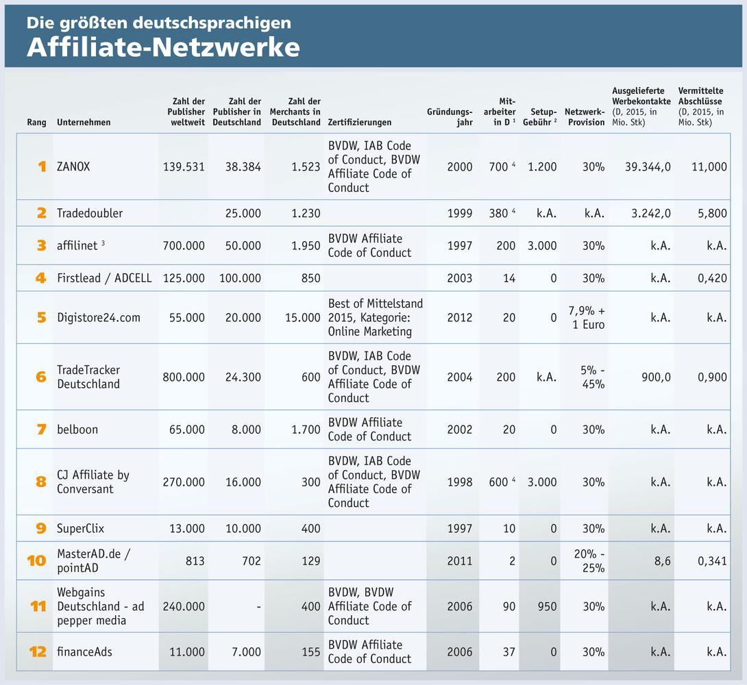 affiliate-netzwerk-ranking-2016