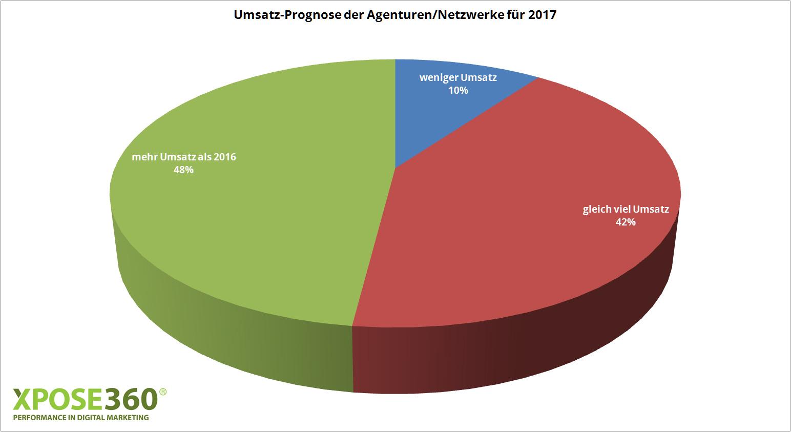 umsatz-prognose-2017-agenturen-netzwerke